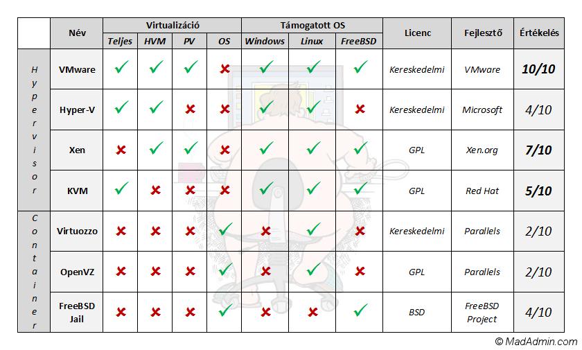 Táblázat a legnépszerűbb virtualizációs megoldásokról