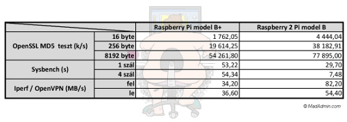 Raspberry Pi 2 benchmark