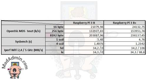 Raspberry Pi 3 B+ benchmark