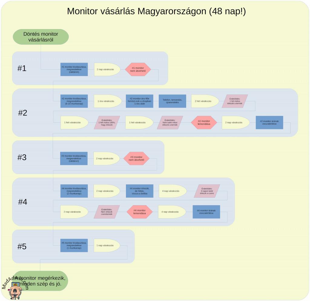 Monitor vásárlás Magyarországon
