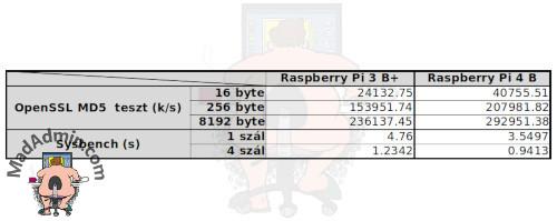 Raspberry Pi 4B CPU teszt