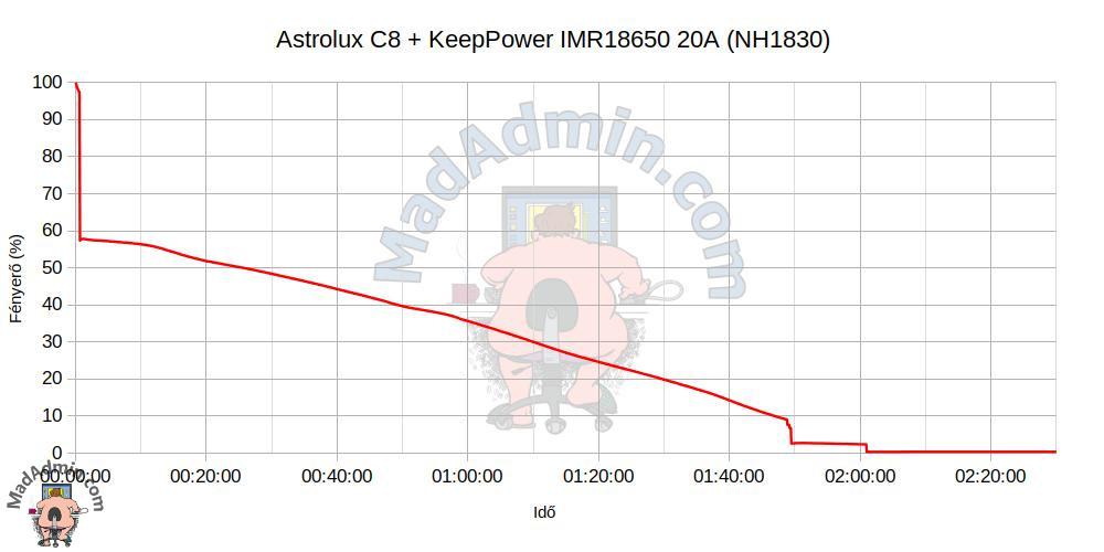Astrolux C8 + KeepPower 18650