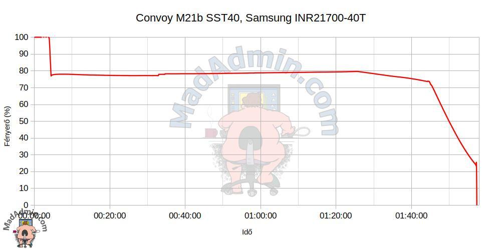 Convoy M21b SST40 + Samsung INR21700-40T