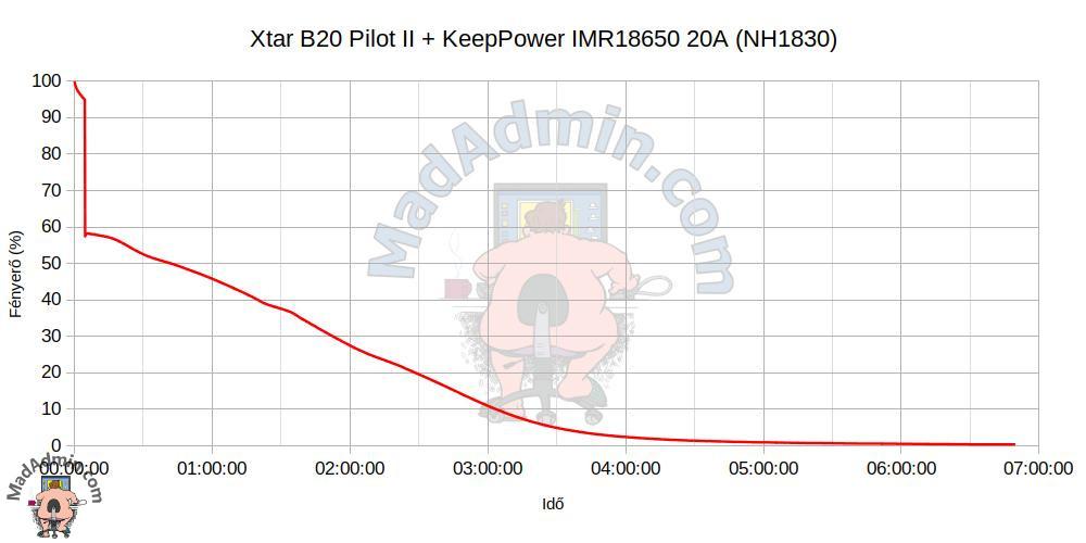 Xtar B20 Pilot II + KeepPower IMR18650 20A