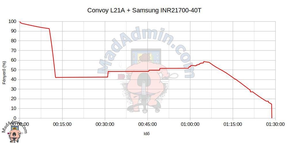 Convoy L21A + Samsung INR21700-40T