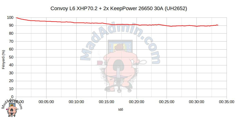 Convoy L6 + 2x KeepPower 26650 30A