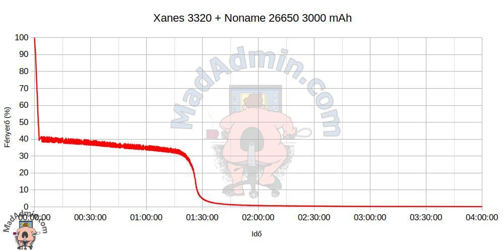 Xanes 3320 + Noname 26650 3000 mAh