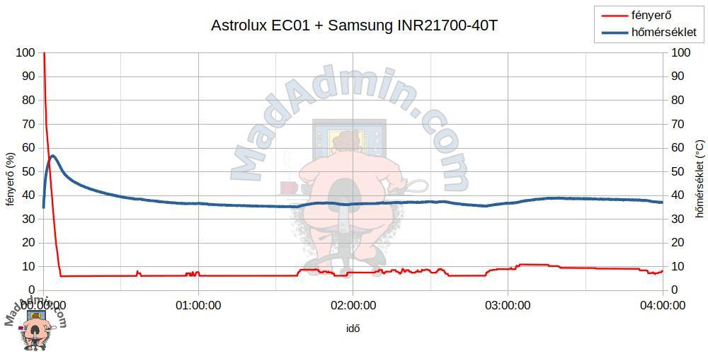 Astrolux EC01 + Samsung INR21700-40T