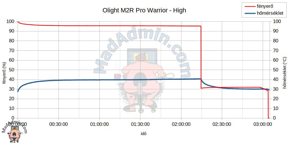 Olight M2R Pro Warrior - High