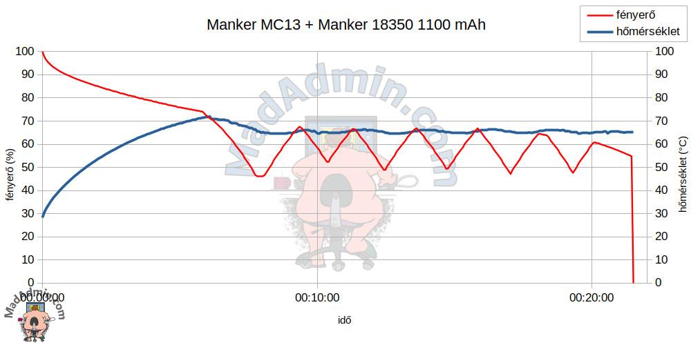 Manker MC13 + Manker 18350 1100 mAh