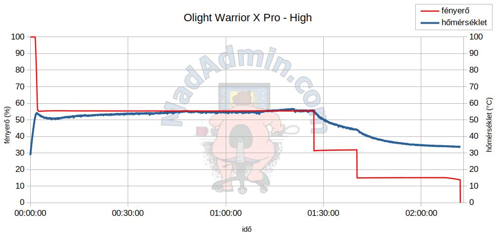 Olight Warrior X Pro - High